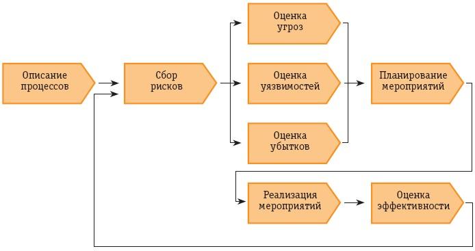 Пример системы управления рисками